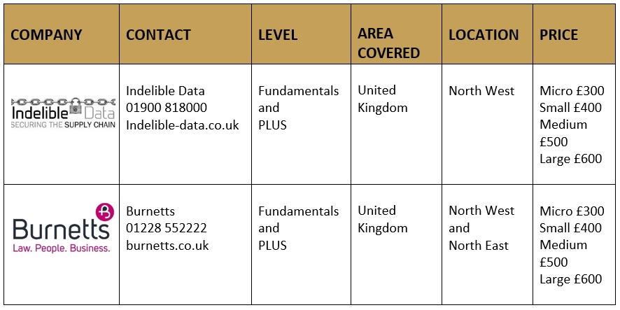 GDPR Certification fundamentals update QG Standards